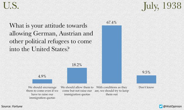 1938 poll