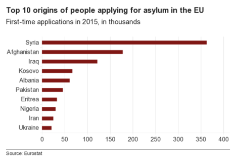 _88578063_chart_top10_origins_of_asylum_seekers_2015